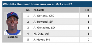 Top 5 NL HR w/0-2 Count